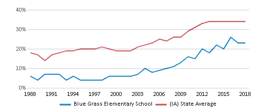 This chart display the percentage of students who is eligible for free lunch in Blue Grass Elementary School and the percentage of public school students who is eligible for free lunch in Iowa by year, with the latest 2017-18 school year data.