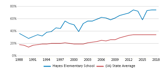 This chart display the percentage of students who is eligible for free lunch in Hayes Elementary School and the percentage of public school students who is eligible for free lunch in Iowa by year, with the latest 2017-18 school year data.