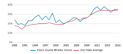This chart display the percentage of students who is eligible for free lunch in Davis County Middle School and the percentage of public school students who is eligible for free lunch in Iowa by year, with the latest 2017-18 school year data.