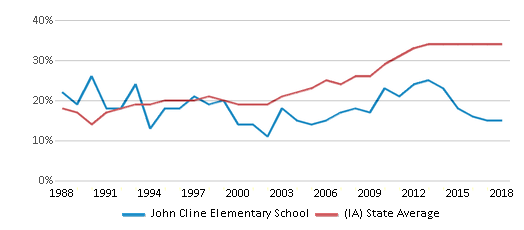This chart display the percentage of students who is eligible for free lunch in John Cline Elementary School and the percentage of public school students who is eligible for free lunch in Iowa by year, with the latest 2017-18 school year data.
