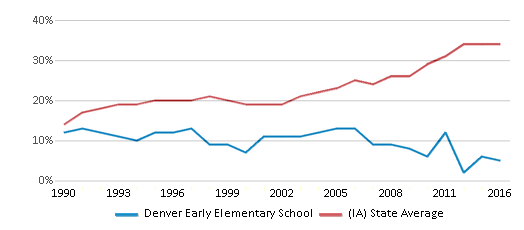 This chart display the percentage of students who is eligible for free lunch in Denver Early Elementary School and the percentage of public school students who is eligible for free lunch in Iowa by year, with the latest 2015-16 school year data.