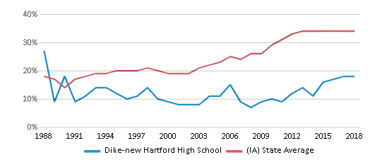 This chart display the percentage of students who is eligible for free lunch in Dike-new Hartford High School and the percentage of public school students who is eligible for free lunch in Iowa by year, with the latest 2017-18 school year data.