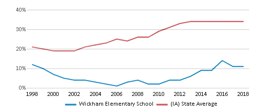 This chart display the percentage of students who is eligible for free lunch in Wickham Elementary School and the percentage of public school students who is eligible for free lunch in Iowa by year, with the latest 2017-18 school year data.