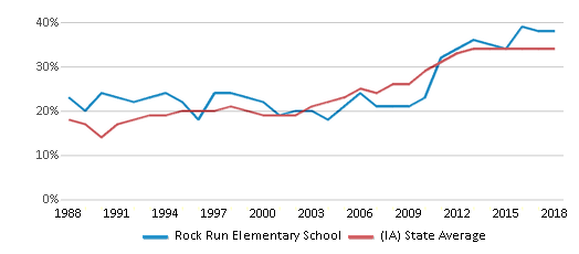 This chart display the percentage of students who is eligible for free lunch in Rock Run Elementary School and the percentage of public school students who is eligible for free lunch in Iowa by year, with the latest 2017-18 school year data.