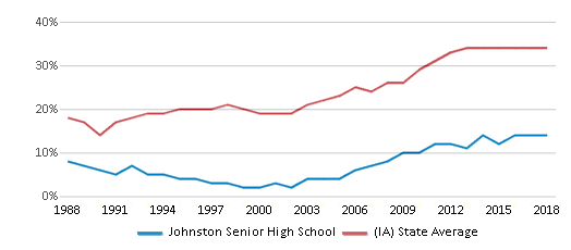 This chart display the percentage of students who is eligible for free lunch in Johnston Senior High School and the percentage of public school students who is eligible for free lunch in Iowa by year, with the latest 2017-18 school year data.