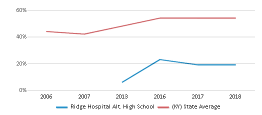 This chart display the percentage of students who is eligible for free lunch in Ridge Hospital Alt. High School and the percentage of public school students who is eligible for free lunch in Kentucky by year, with the latest 2017-18 school year data.
