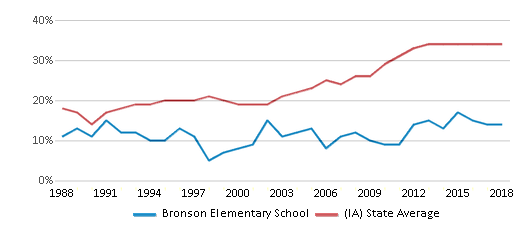 This chart display the percentage of students who is eligible for free lunch in Bronson Elementary School and the percentage of public school students who is eligible for free lunch in Iowa by year, with the latest 2017-18 school year data.