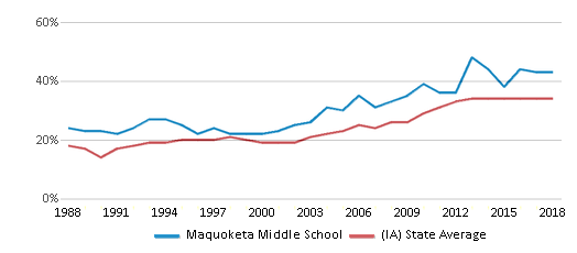 This chart display the percentage of students who is eligible for free lunch in Maquoketa Middle School and the percentage of public school students who is eligible for free lunch in Iowa by year, with the latest 2017-18 school year data.