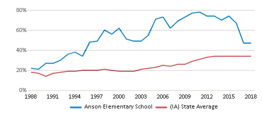 This chart display the percentage of students who is eligible for free lunch in Anson Elementary School and the percentage of public school students who is eligible for free lunch in Iowa by year, with the latest 2017-18 school year data.