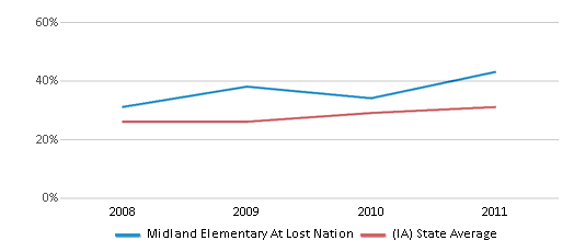 This chart display the percentage of students who is eligible for free lunch in Midland Elementary At Lost Nation and the percentage of public school students who is eligible for free lunch in Iowa by year, with the latest 2010-11 school year data.