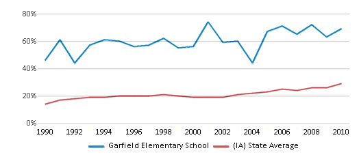 This chart display the percentage of students who is eligible for free lunch in Garfield Elementary School and the percentage of public school students who is eligible for free lunch in Iowa by year, with the latest 2009-10 school year data.