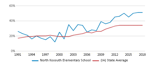 This chart display the percentage of students who is eligible for free lunch in North Kossuth Elementary School and the percentage of public school students who is eligible for free lunch in Iowa by year, with the latest 2017-18 school year data.