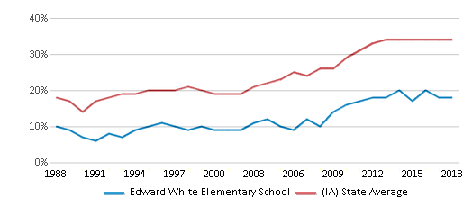 This chart display the percentage of students who is eligible for free lunch in Edward White Elementary School and the percentage of public school students who is eligible for free lunch in Iowa by year, with the latest 2017-18 school year data.