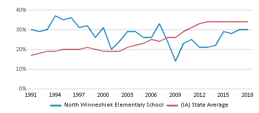 This chart display the percentage of students who is eligible for free lunch in North Winneshiek Elementary School and the percentage of public school students who is eligible for free lunch in Iowa by year, with the latest 2017-18 school year data.