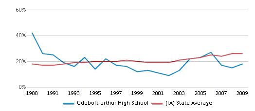 This chart display the percentage of students who is eligible for free lunch in Odebolt-arthur High School and the percentage of public school students who is eligible for free lunch in Iowa by year, with the latest 2008-09 school year data.