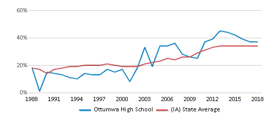 This chart display the percentage of students who is eligible for free lunch in Ottumwa High School and the percentage of public school students who is eligible for free lunch in Iowa by year, with the latest 2017-18 school year data.