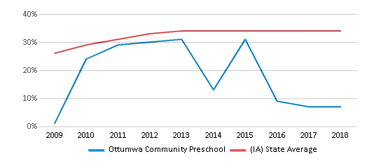 This chart display the percentage of students who is eligible for free lunch in Ottumwa Community Preschool and the percentage of public school students who is eligible for free lunch in Iowa by year, with the latest 2017-18 school year data.