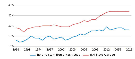This chart display the percentage of students who is eligible for free lunch in Roland-story Elementary School and the percentage of public school students who is eligible for free lunch in Iowa by year, with the latest 2017-18 school year data.