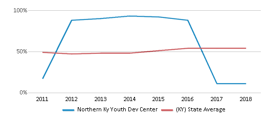This chart display the percentage of students who is eligible for free lunch in Northern Ky Youth Dev Center and the percentage of public school students who is eligible for free lunch in Kentucky by year, with the latest 2017-18 school year data.