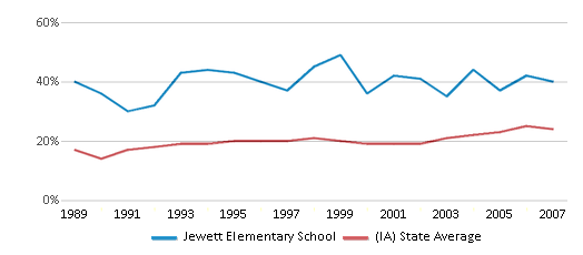 This chart display the percentage of students who is eligible for free lunch in Jewett Elementary School and the percentage of public school students who is eligible for free lunch in Iowa by year, with the latest 2006-07 school year data.