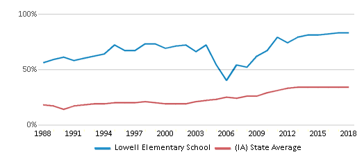 This chart display the percentage of students who is eligible for free lunch in Lowell Elementary School and the percentage of public school students who is eligible for free lunch in Iowa by year, with the latest 2017-18 school year data.