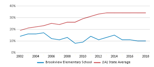 This chart display the percentage of students who is eligible for free lunch in Brookview Elementary School and the percentage of public school students who is eligible for free lunch in Iowa by year, with the latest 2017-18 school year data.