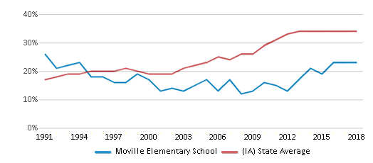 This chart display the percentage of students who is eligible for free lunch in Moville Elementary School and the percentage of public school students who is eligible for free lunch in Iowa by year, with the latest 2017-18 school year data.