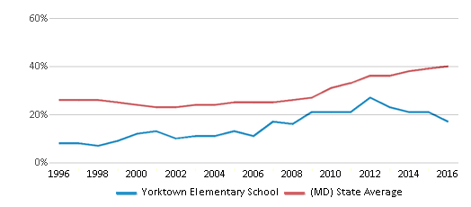 This chart display the percentage of students who is eligible for free lunch in Yorktown Elementary School and the percentage of public school students who is eligible for free lunch in Maryland by year, with the latest 2015-16 school year data.