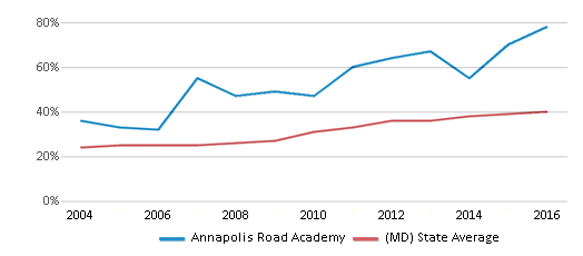 This chart display the percentage of students who is eligible for free lunch in Annapolis Road Academy and the percentage of public school students who is eligible for free lunch in Maryland by year, with the latest 2015-16 school year data.