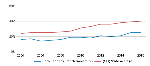 This chart display the percentage of students who is eligible for free lunch in Dora Kennedy French Immersion and the percentage of public school students who is eligible for free lunch in Maryland by year, with the latest 2015-16 school year data.