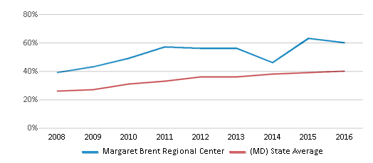 This chart display the percentage of students who is eligible for free lunch in Margaret Brent Regional Center and the percentage of public school students who is eligible for free lunch in Maryland by year, with the latest 2015-16 school year data.