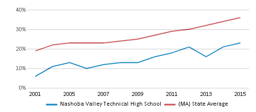 This chart display the percentage of students who is eligible for free lunch in Nashoba Valley Technical High School and the percentage of public school students who is eligible for free lunch in Massachusetts by year, with the latest 2014-15 school year data.