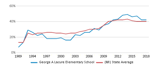 This chart display the percentage of students who is eligible for free lunch in George A Lacure Elementary School and the percentage of public school students who is eligible for free lunch in Michigan by year, with the latest 2017-18 school year data.