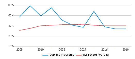 This chart display the percentage of students who is eligible for free lunch in Cop Esd Programs and the percentage of public school students who is eligible for free lunch in Michigan by year, with the latest 2017-18 school year data.
