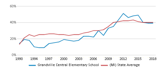 This chart display the percentage of students who is eligible for free lunch in Grandville Central Elementary School and the percentage of public school students who is eligible for free lunch in Michigan by year, with the latest 2017-18 school year data.