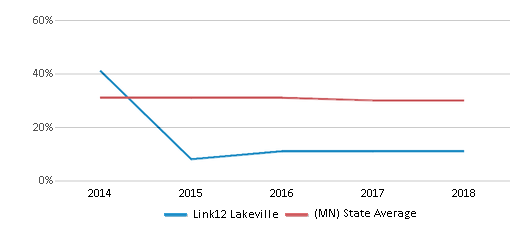 This chart display the percentage of students who is eligible for free lunch in Link12 Lakeville and the percentage of public school students who is eligible for free lunch in Minnesota by year, with the latest 2017-18 school year data.