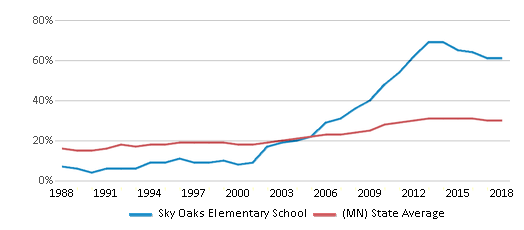 This chart display the percentage of students who is eligible for free lunch in Sky Oaks Elementary School and the percentage of public school students who is eligible for free lunch in Minnesota by year, with the latest 2017-18 school year data.