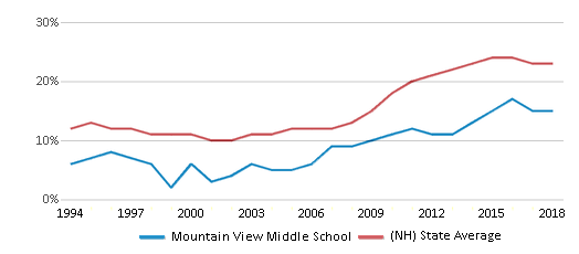 This chart display the percentage of students who is eligible for free lunch in Mountain View Middle School and the percentage of public school students who is eligible for free lunch in New Hampshire by year, with the latest 2017-18 school year data.
