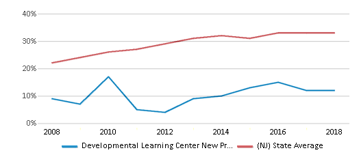 This chart display the percentage of students who is eligible for free lunch in Developmental Learning Center New Providence and the percentage of public school students who is eligible for free lunch in New Jersey by year, with the latest 2017-18 school year data.