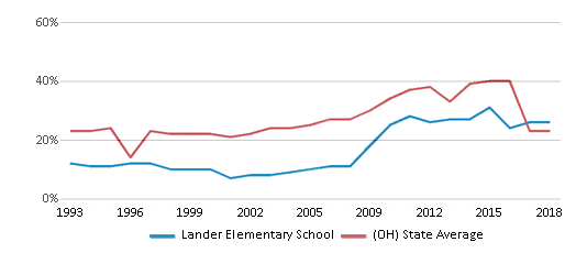 This chart display the percentage of students who is eligible for free lunch in Lander Elementary School and the percentage of public school students who is eligible for free lunch in Ohio by year, with the latest 2017-18 school year data.