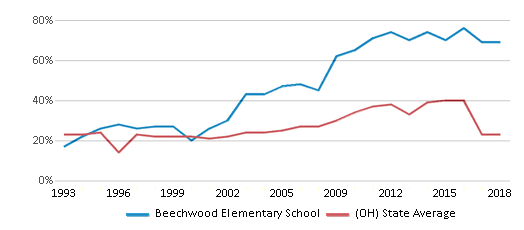 This chart display the percentage of students who is eligible for free lunch in Beechwood Elementary School and the percentage of public school students who is eligible for free lunch in Ohio by year, with the latest 2017-18 school year data.