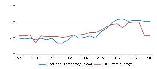 This chart display the percentage of students who is eligible for free lunch in Harrison Elementary School and the percentage of public school students who is eligible for free lunch in Ohio by year, with the latest 2017-18 school year data.