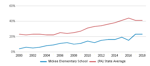 This chart display the percentage of students who is eligible for free lunch in Mckee Elementary School and the percentage of public school students who is eligible for free lunch in Pennsylvania by year, with the latest 2017-18 school year data.