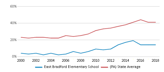 This chart display the percentage of students who is eligible for free lunch in East Bradford Elementary School and the percentage of public school students who is eligible for free lunch in Pennsylvania by year, with the latest 2017-18 school year data.