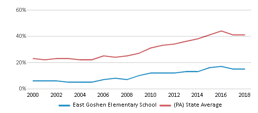 This chart display the percentage of students who is eligible for free lunch in East Goshen Elementary School and the percentage of public school students who is eligible for free lunch in Pennsylvania by year, with the latest 2017-18 school year data.