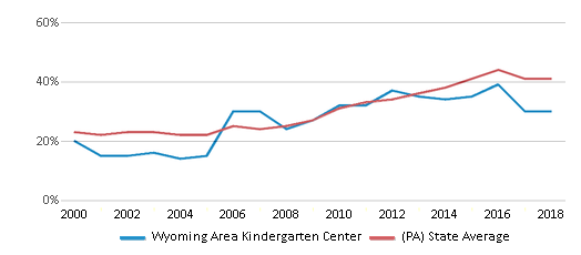 This chart display the percentage of students who is eligible for free lunch in Wyoming Area Kindergarten Center and the percentage of public school students who is eligible for free lunch in Pennsylvania by year, with the latest 2017-18 school year data.