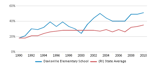This chart display the percentage of students who is eligible for free lunch in Davisville Elementary School and the percentage of public school students who is eligible for free lunch in Rhode Island by year, with the latest 2009-10 school year data.