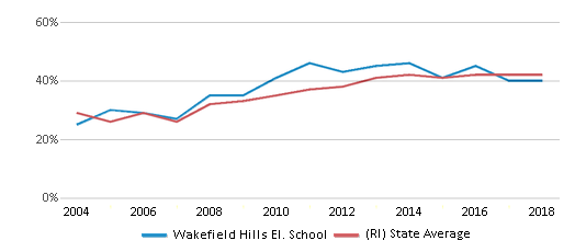 This chart display the percentage of students who is eligible for free lunch in Wakefield Hills El. School and the percentage of public school students who is eligible for free lunch in Rhode Island by year, with the latest 2017-18 school year data.