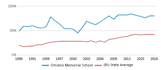 This chart display the percentage of students who is eligible for free lunch in Citizens Memorial School and the percentage of public school students who is eligible for free lunch in Rhode Island by year, with the latest 2017-18 school year data.