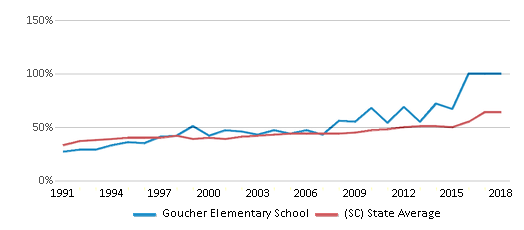 This chart display the percentage of students who is eligible for free lunch in Goucher Elementary School and the percentage of public school students who is eligible for free lunch in South Carolina by year, with the latest 2017-18 school year data.